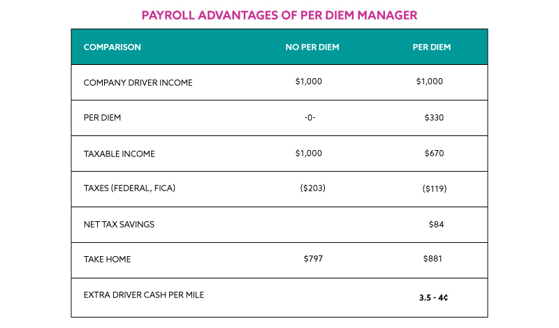 Payroll-Advantages