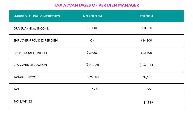 Tax-Advantages-of-Per-Diem-Married - Filing Jointly
