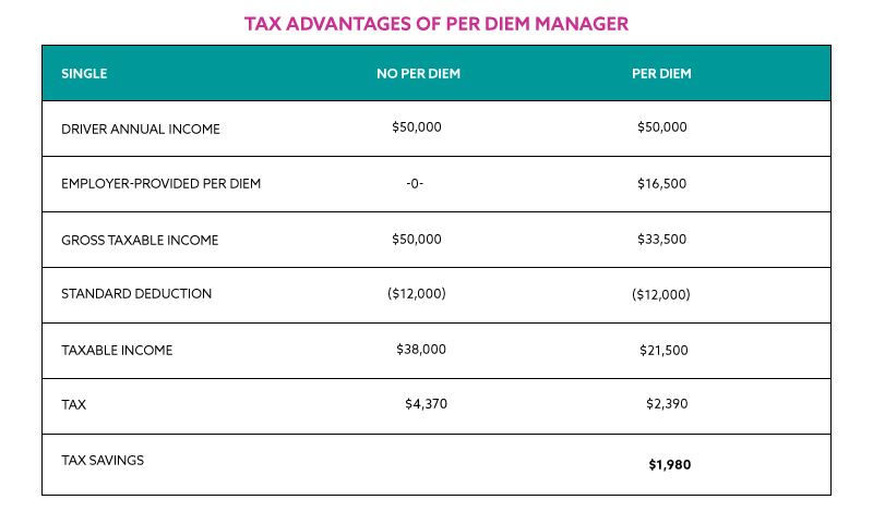 Tax-Advantages-of-Per-Diem- Filing Single